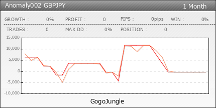 Anomaly002 GBPJPY|fx-on.com