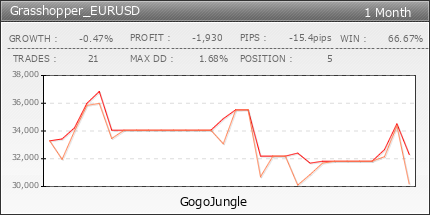 Grasshopper_EURUSD | fx-on.com