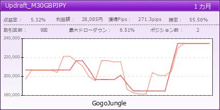 Updraft_M30GBPJPY | fx-on.com