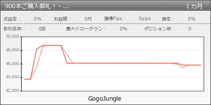800本ご購入御礼!・Forex White Bear V3 | fx-on.com