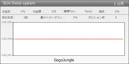 SCH-Trend system | fx-on.com