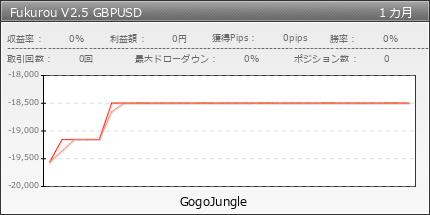 Fukurou V2.5 GBPUSD|fx-on.com