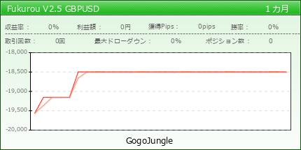 Fukurou V2.5 GBPUSD fx-on.com