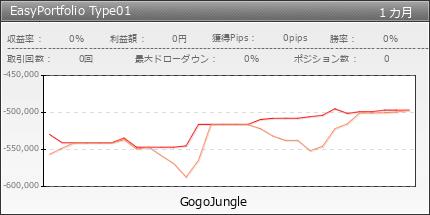 EasyPortfolio Type01 初回50本だけ特別限定価格 | fx-on.com