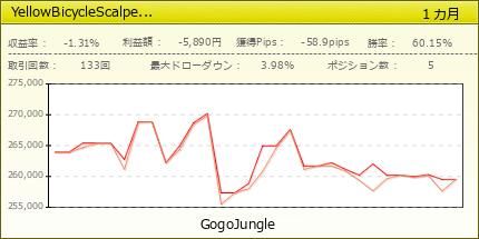 YellowBicycleScalper for USD/JPY v1   fx-on.com