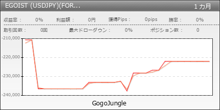 EGOIST (USDJPY)(FOREX.comキャンペーン) | fx-on.com