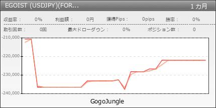EGOIST (USDJPY)(FOREX.comキャンペーン)|fx-on.com