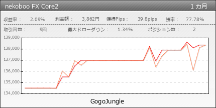 nekoboo FX Core2|fx-on.com