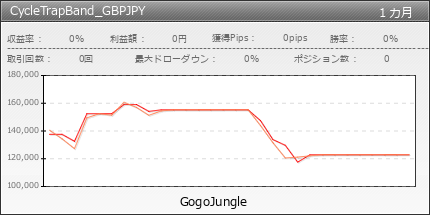 CycleTrapBand_GBPJPY | fx-on.com