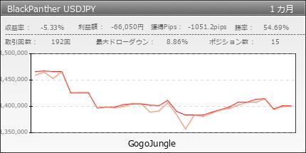 BlackPanther USDJPY | fx-on.com