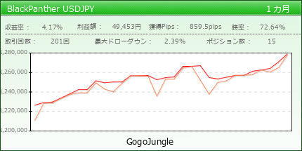 BlackPanther USDJPY | fx-on.com