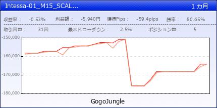 Intessa-01_M15_SCAL_USDJPY   fx-on.com