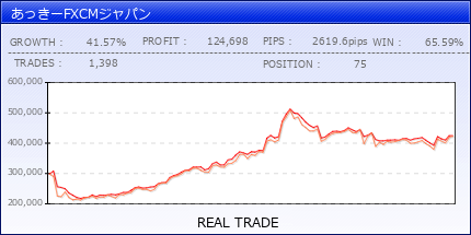 あっきーFXCMジャパン|fx-on.com