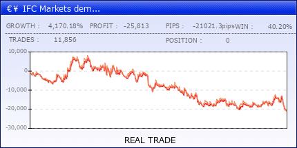 €¥ IFC Markets demo 2nd!|fx-on.com
