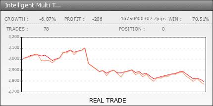 Intelligent Multi Trader|fx-on.com