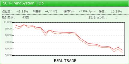 SCH-TrendSystem_FDp | fx-on.com