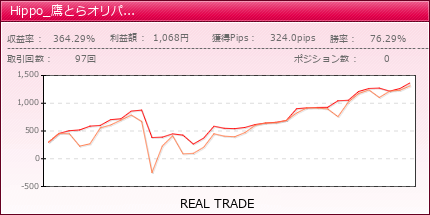 Hippo_鷹とらオリパラ運用 | fx-on.com