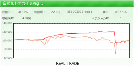 白熊&トナカイ&Peg2(alpari リアル口座)|fx-on.com