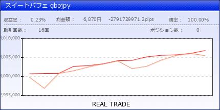 スイートパフェ gbpjpy|fx-on.com