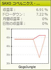 SAXO コペルニクス・ベーシックUSDJPY版
