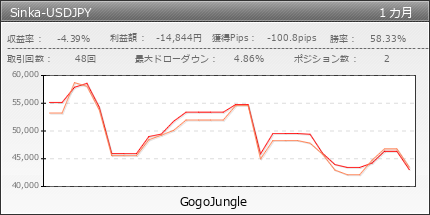 Sinka-USDJPY  | gogojungle.co.jp