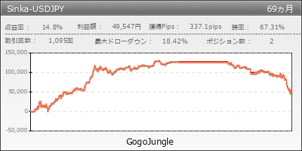 Sinka-USDJPY | GogoJungle