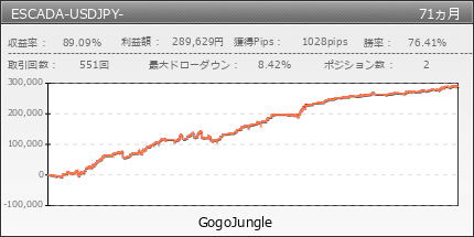ESCADA-USDJPY- | GogoJungle