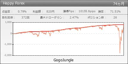 Happy Forex|GogoJungle