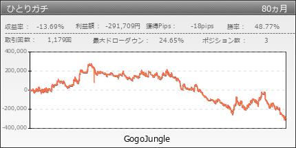 ひとりガチ|GogoJungle