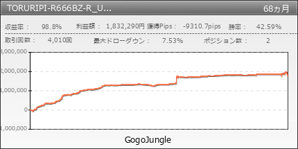 TORURIPI-R666BZ-R_USDJPY | GogoJungle