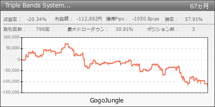 Triple Bands System eurusd | GogoJungle