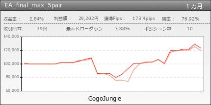 EA_final_max_5pair|GogoJungle