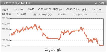 フェニックス for EURUSD|GogoJungle