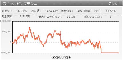 スキャルピングモンスター | GogoJungle