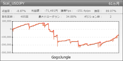 Scal_USDJPY | GogoJungle