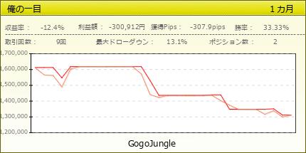 俺の一目|GogoJungle