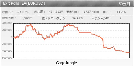 Exit Polls_EA(EURUSD) | GogoJungle