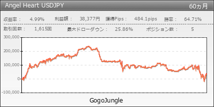 Angel Heart USDJPY|GogoJungle