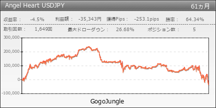 Angel Heart USDJPY | GogoJungle