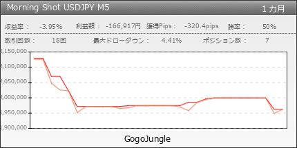 Morning Shot USDJPY M5|gogojungle.co.jp