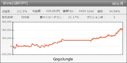 shine(GBPJPY) | GogoJungle