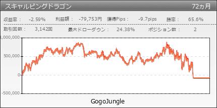 スキャルピングドラゴン|GogoJungle