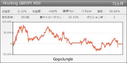 Hrunting GBPJPY M30|GogoJungle