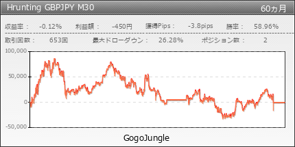 Hrunting GBPJPY M30 | GogoJungle