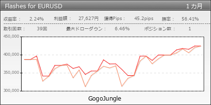 Flashes for EURUSD | GogoJungle