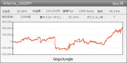 Artemis_USDJPY | GogoJungle