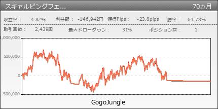 スキャルピングフェアリー|GogoJungle