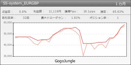SS-system_EURGBP|GogoJungle