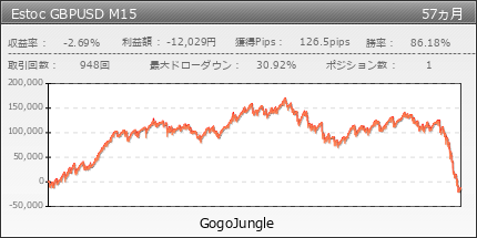 Estoc GBPUSD M15 | GogoJungle