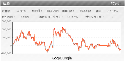 連勝 | GogoJungle